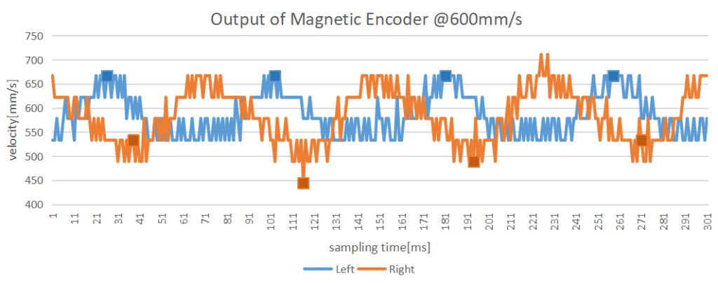 磁気式エンコーダの速度検出値