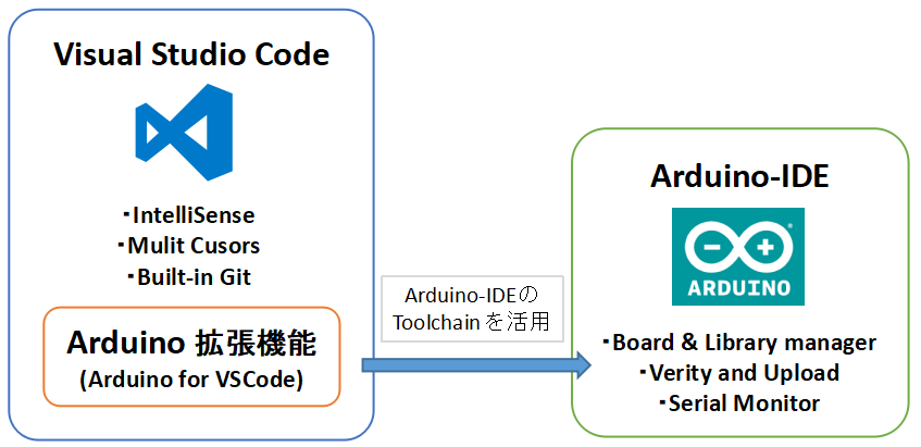 arduino vscode