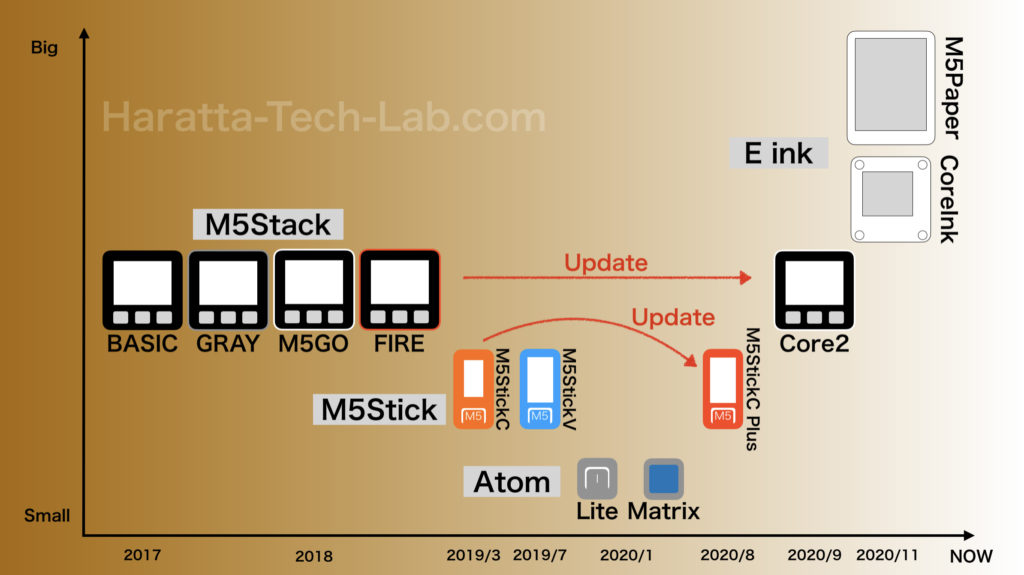 M5Stack製品年表図