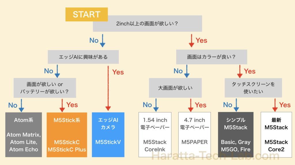 M5Stack選定チャート